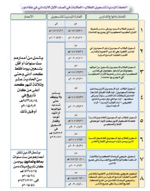 موعد وطريقة تسجيل نظام نور طلاب الصف ألاول ابتدائي المستجدين للعام 1442 1441 من خلال ولي أمر جديد المتصدر الاول